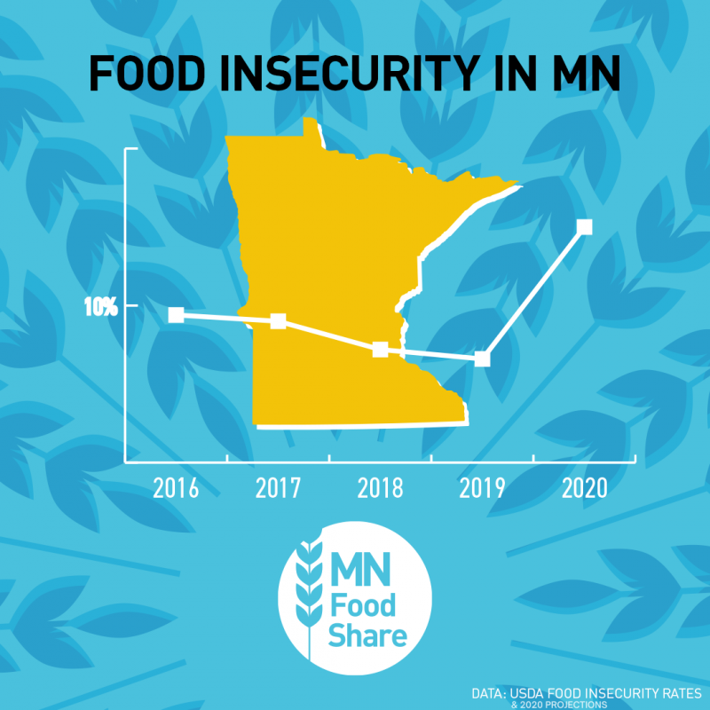 chart showing large increase in food insecurity in Minnesota