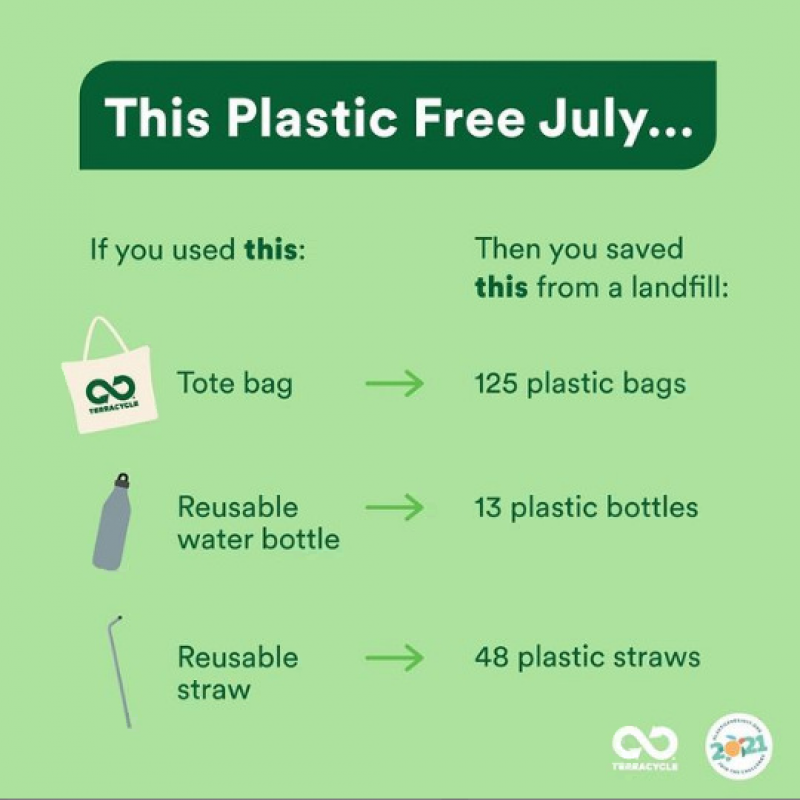 infograpic with mint background sharing details on plastic reduction